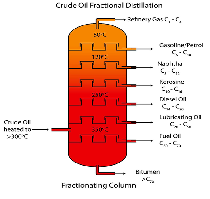 Crude Oil Fractional Distillation