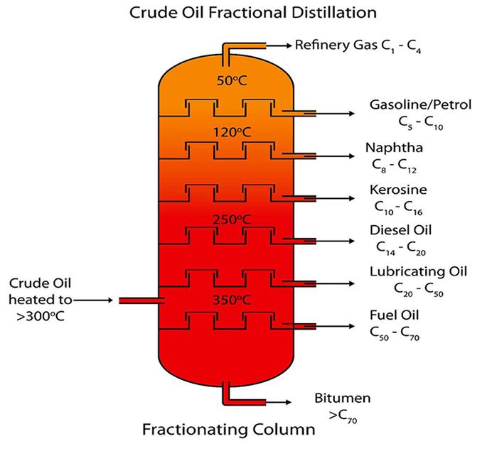 Crude Oil Fractional Distillation