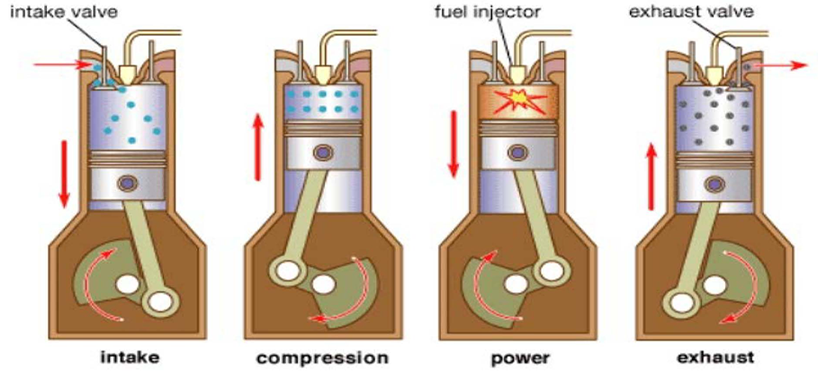 Diesel Engine Operation